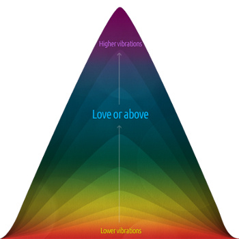 Love or Above Spiritual Toolkit Vibrational Scale Image